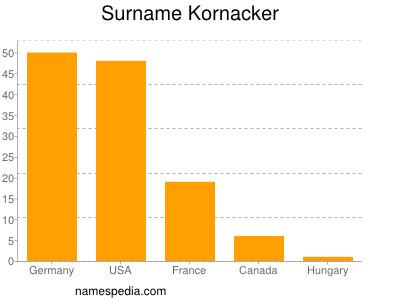 Surname Kornacker