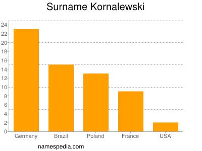 Surname Kornalewski