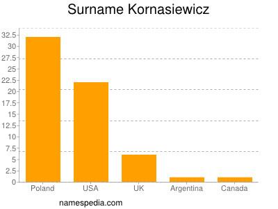 Surname Kornasiewicz