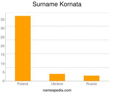 Surname Kornata