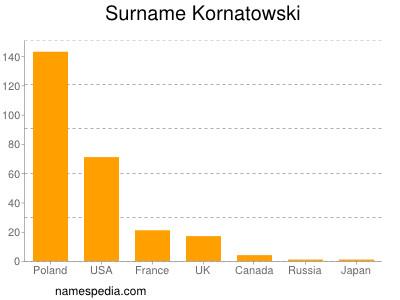 Surname Kornatowski