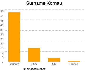 Surname Kornau
