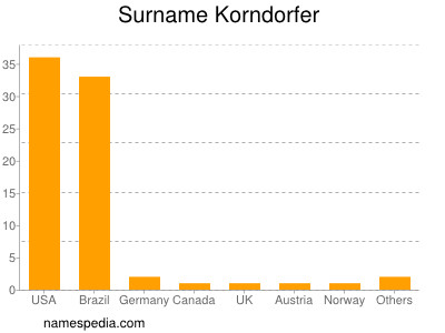 Surname Korndorfer