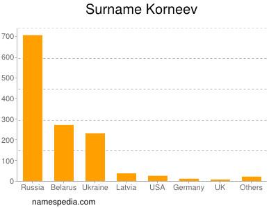 Surname Korneev