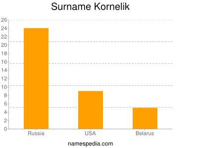 Surname Kornelik