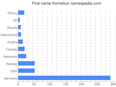 Given name Kornelius