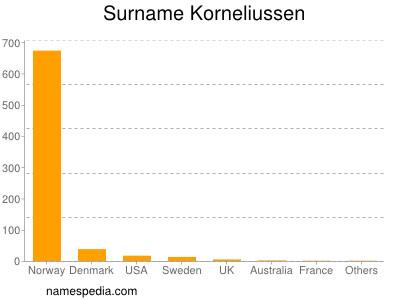 Surname Korneliussen