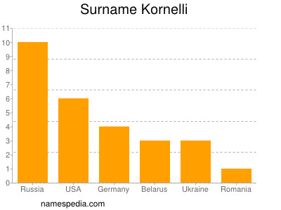Surname Kornelli