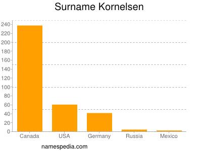 Surname Kornelsen