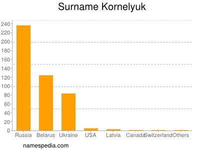 Surname Kornelyuk