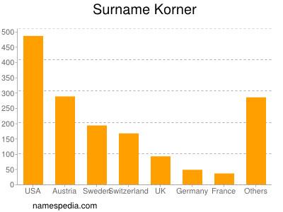 Surname Korner