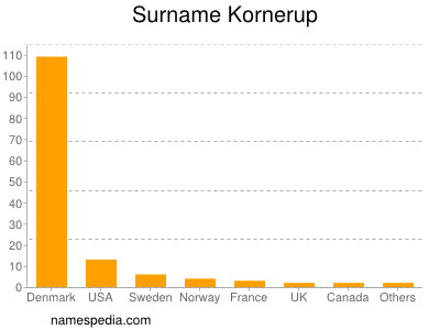Surname Kornerup