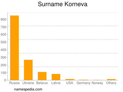 Surname Korneva