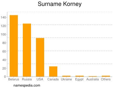 Surname Korney
