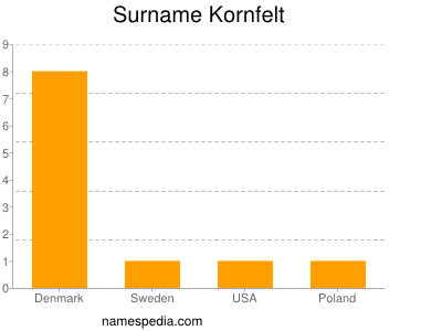 Surname Kornfelt