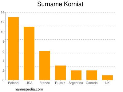 Surname Korniat