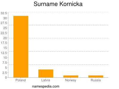 Surname Kornicka