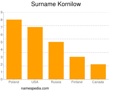 Surname Kornilow