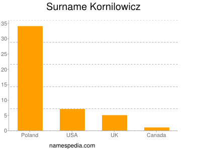 Surname Kornilowicz