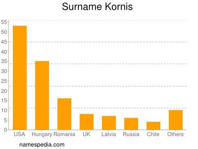 Surname Kornis