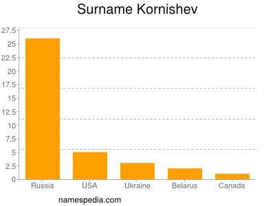 Surname Kornishev