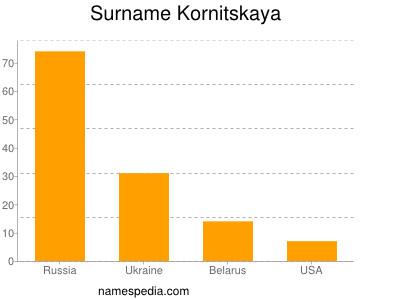 Surname Kornitskaya