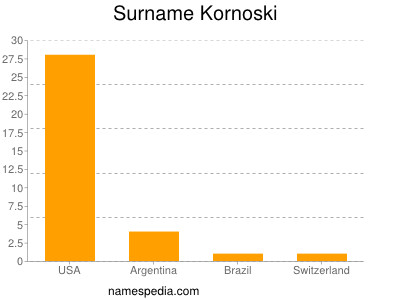 Surname Kornoski
