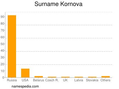 Surname Kornova