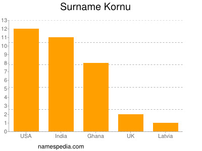 Surname Kornu