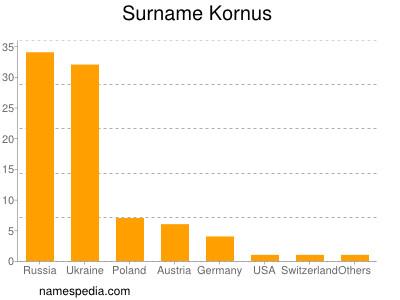 Surname Kornus