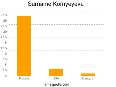 Surname Kornyeyeva