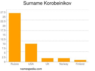 Surname Korobeinikov