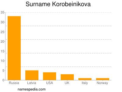 Surname Korobeinikova