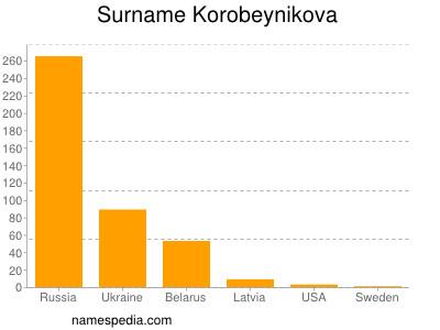 Surname Korobeynikova