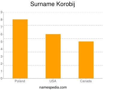 Surname Korobij