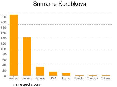 Surname Korobkova
