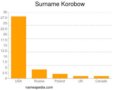 Surname Korobow