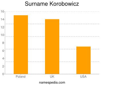 Surname Korobowicz