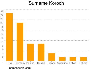 Surname Koroch