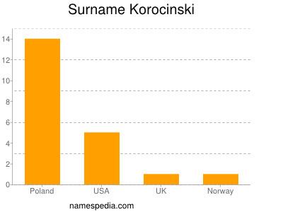 Surname Korocinski