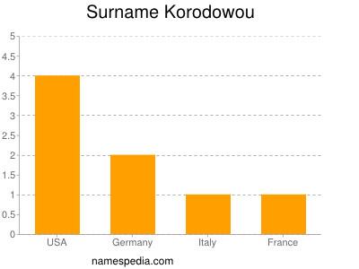 Surname Korodowou