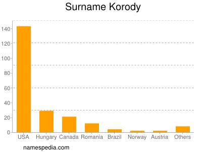 Surname Korody