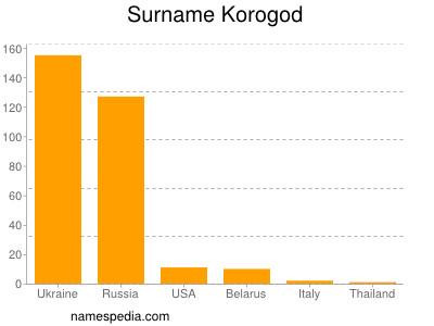 Surname Korogod