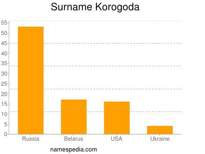 Surname Korogoda