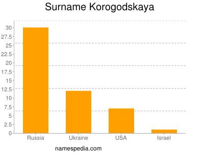Surname Korogodskaya