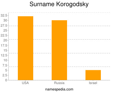 Surname Korogodsky