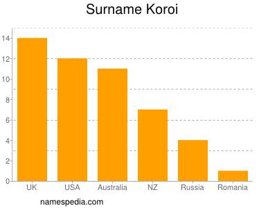 Surname Koroi