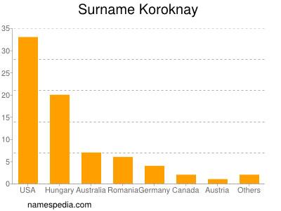Surname Koroknay