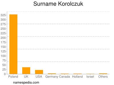 Surname Korolczuk
