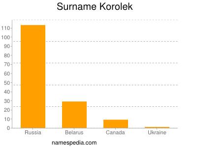 Surname Korolek